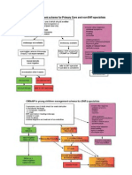 Management Rhinosinusitis