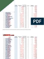 classement des députés en France