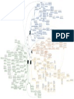 Mapa conceptual Post Estructuralismo