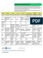 Green Product Registry Table