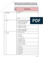 Senarai Pengecualian R94 & R95