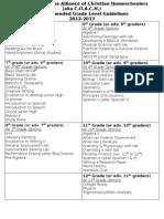 Rec. Grade Level Guidelines 2013-2014 Rev. 5-29