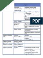 Répartition_des_filières_de_formation_selon_les_domaines
