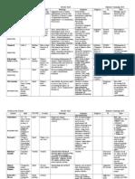 Cardiology Arteritis Chart