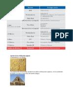 Aportes de la civilización egipcia