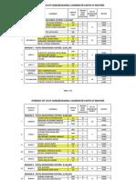 Congress Data List (Comelec Data)