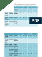 Objetivos Institucionales y Metas de Resultados 2007 2012