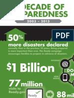 A Decade of Preparedness with FEMA