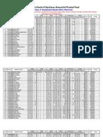 VKV APT Class X 2013 Mark Sheet