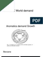 BTX World Demand