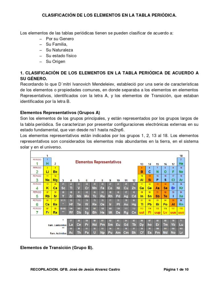Clasificacion de los elementos de la tabla periodica urtaz Gallery