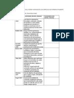 tabla curriculum.docx