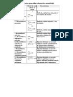 Caracteristica Generala a Indicatorilor Rentabilitatii.[Conspecte.md]