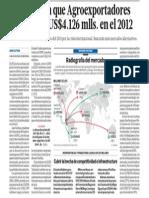Negocio Agroexportaciones Peru