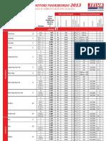 SELVA Pricelist Outboardmotors 2013 It
