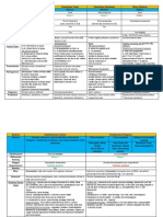 Nina Bacteria Chart Medical School Step 1