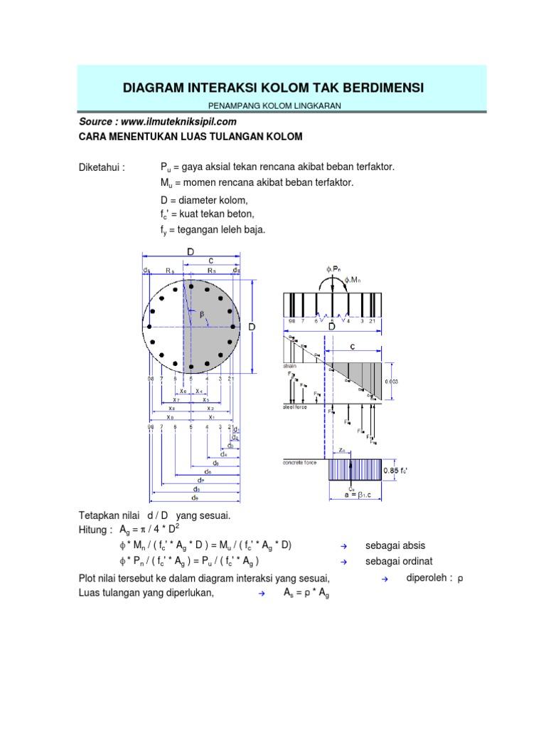 Diagram interaksi kolom tak berdimensi ccuart Choice Image