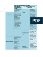 Estructura Tributaria de Colombia