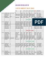 Performance Sheet May 2013