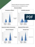 0 Grafice Comparative Grupa Mijlocie Pregatitoare