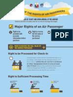 Major Rights as an Air Passenger