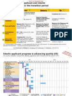 Draft 2013 timeline of applicants under the Global Fund's new funding model
