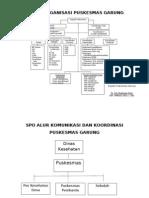 2.1.1.a Struktur Organisasi Puskesmas Garung Yang Ditetapkan Oleh Kepala Dinas Kesehatan KabupatenKota Rev Pak Dje