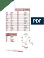 Proiect Informatica Economica ( Excel)