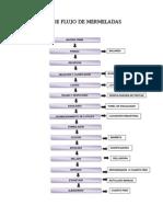 diagramadeflujomermeladas-111128120818-phpapp02