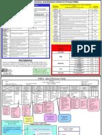 PFMEA reference card