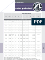 Stainless Steel Grade Composition Chart.pdf