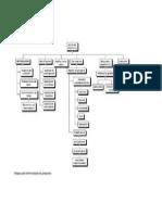 Etapas para la formulación de proyectos