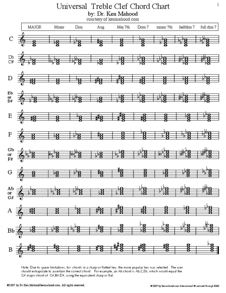 Amazing Cb Guitar Chord Motif - Basic Guitar Chords For Beginners ...