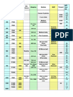 Abrasive Grit Summary Tables (Stones and Scotchpads)