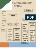 Evaluación Curricular Interna y Externa Esquema