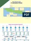 Peta Pembangkit PT Indonesia Power