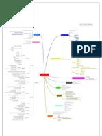 Mind map Hemodialisa Dan CAPD