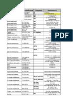 eltra-termocompatibility_table.pdf