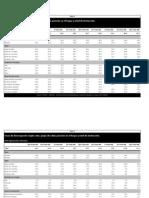 Series de Tasas Actividad_empleo_desempleo_trab No Registrado_subocup 2003-2012 Totales Por Edad Sexo