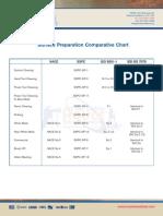 Surface Preparation Comparative Chart