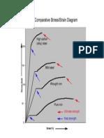 Comparative Stress Strain Diagram