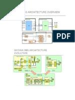 RBS Architecture
