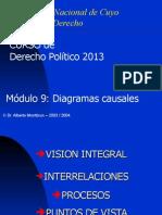 Diagramas Causales Derecho Politico 2013