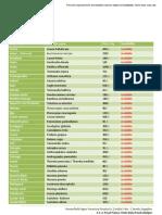 GreenField Price List 2013