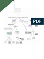 Mapa Conceptual de Tipos de Textos