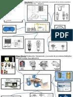 producción, tratamiento y accesorios de un sistema neumático y hidraulico