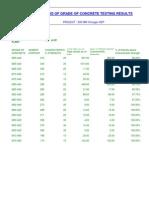 strength data of concrete