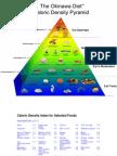 Caloric Density Pyramid