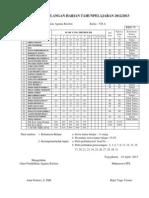 Analisis Ulangan Harian Materi Dosa kelas VII