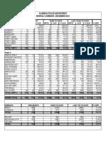 Alameda PD Crime Stats December 2012